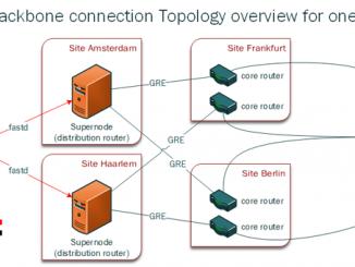 Freifunk-Topology